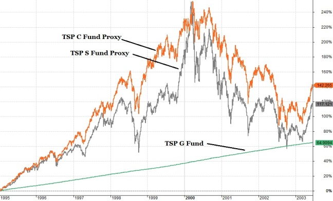 TSP Fund Proxy 2000 Market Top