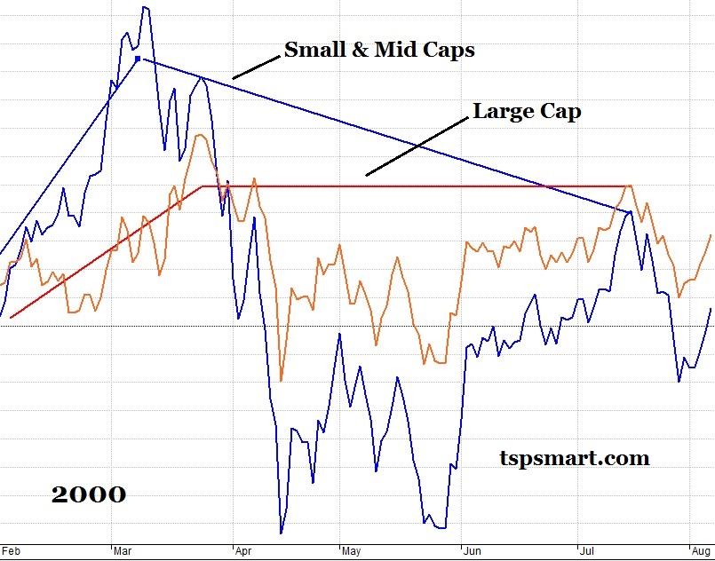 2000 Shift Chart