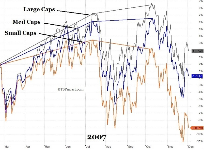 2007 Shift Chart 2