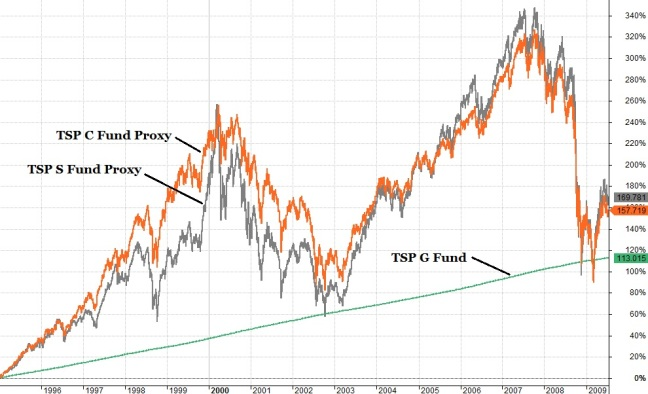 TSP Fund Proxy Market Peaks and Troughs