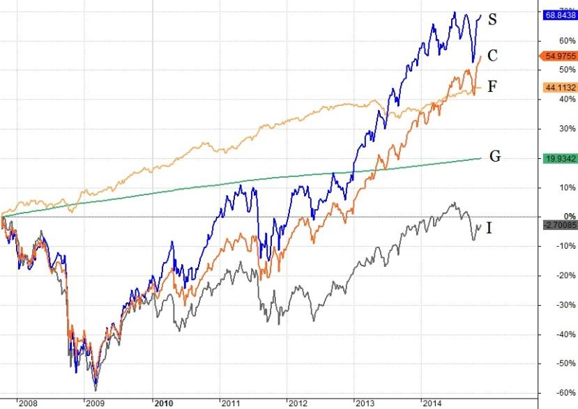 TSP Funds Since 2007 Market Peak