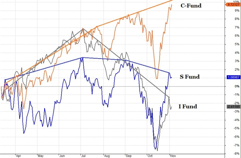 TSP Equity Fund Comparison