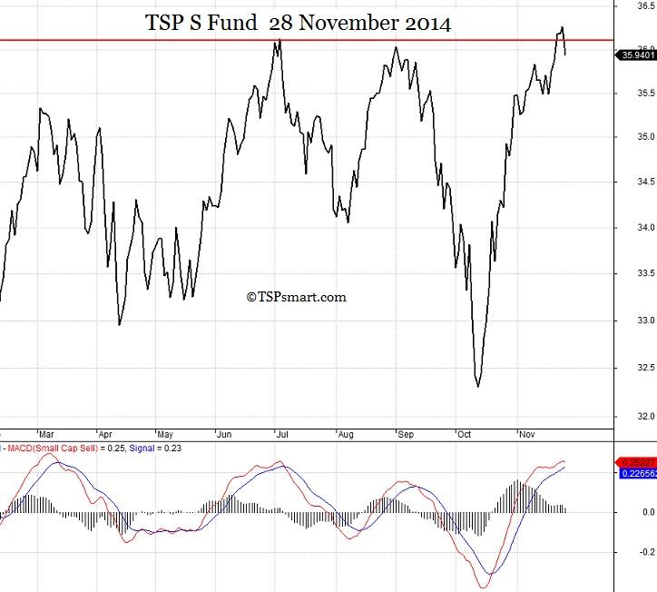 TSP S Fund Chart