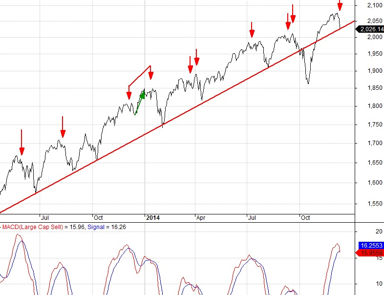 S&P 500 (TSP C Fund) Trend and MACD indicator