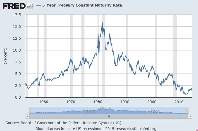 5-Year Treasury Constant Maturity Rate