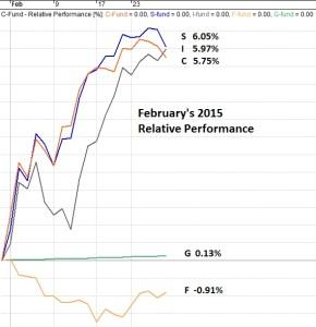TSP Funds February Relative Performance