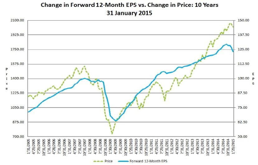 Forward EPS