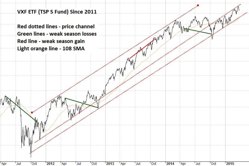 TSP S Fund Trend