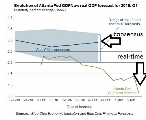 GDPnow 12 March 2015