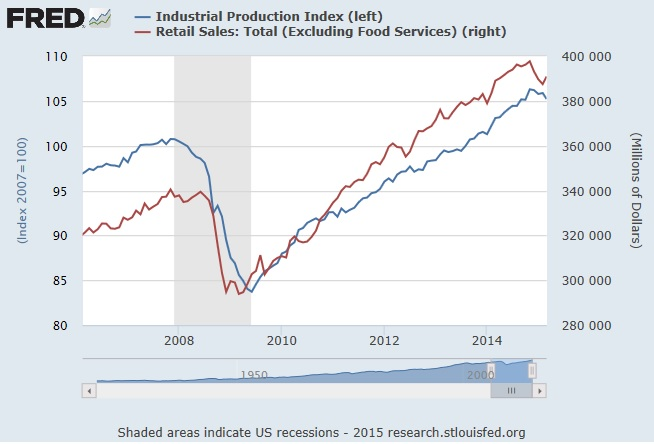 Retail Sales and Industrial Production