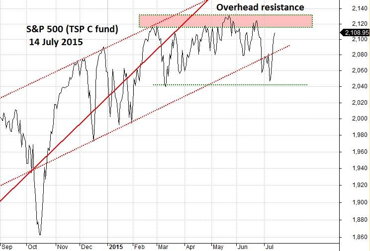 Overhead Resistance