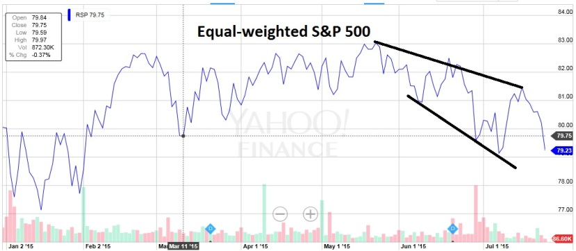 S&P 500 equal weight