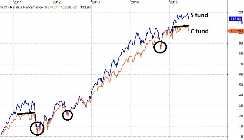 Market Observations