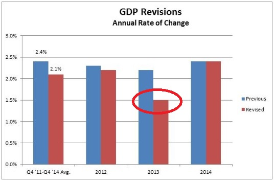 2013 Revised Significantly Down