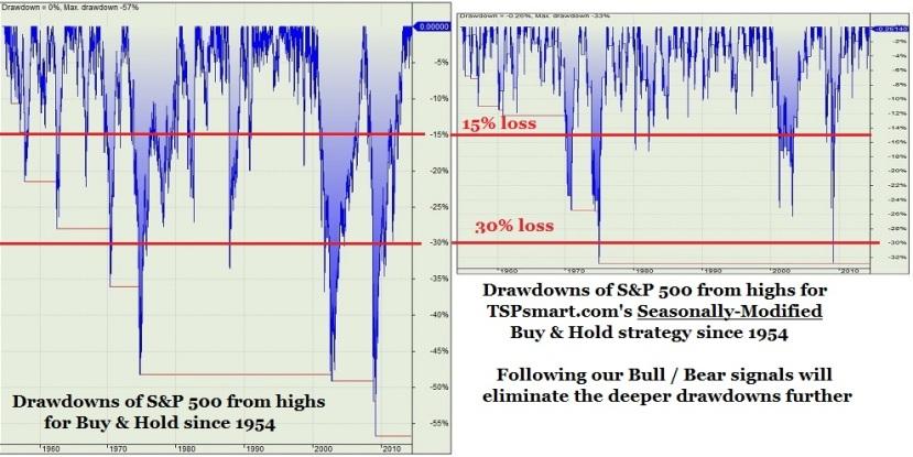 Drawdown Compare