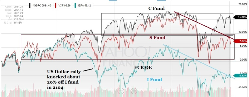 TSP equity fund relative performance