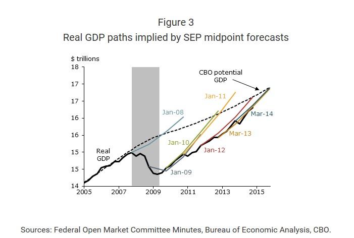 Forecast FOMC