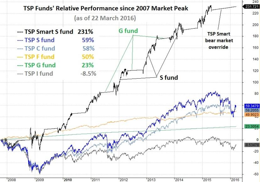 23 March TSP Smart since 2007