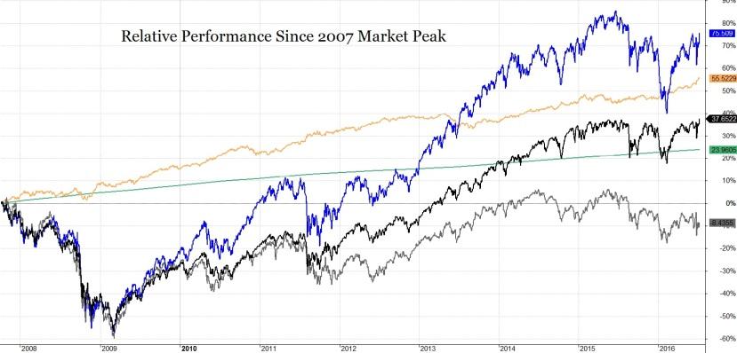 TSP Charts Peaks