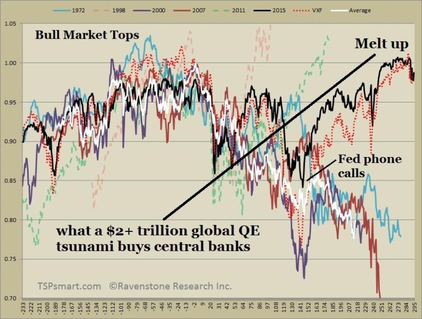 market-top-melt-ups