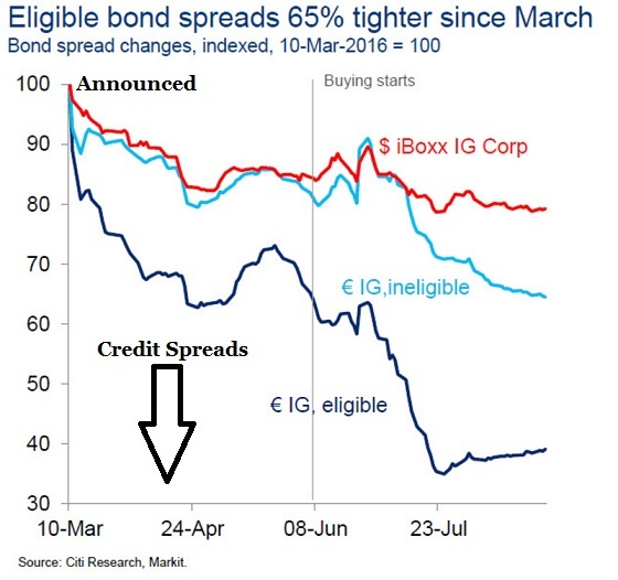 post-credit-spreads