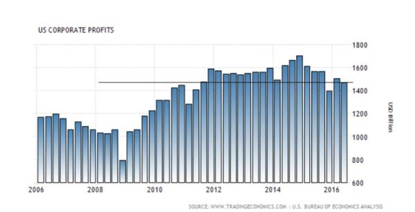 profits-in-2011