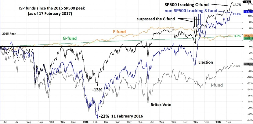 tsp-since-2015-peak