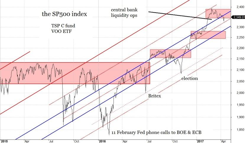 18 April SP500 index