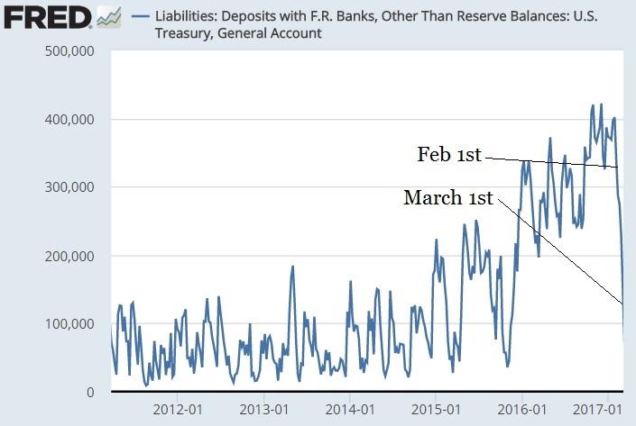 Fed's got cash