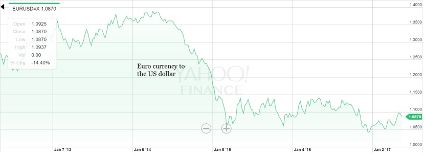 9 May Euro