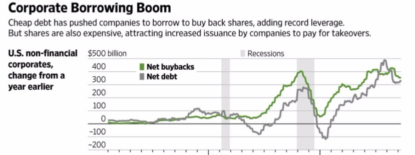 coporate borrowing