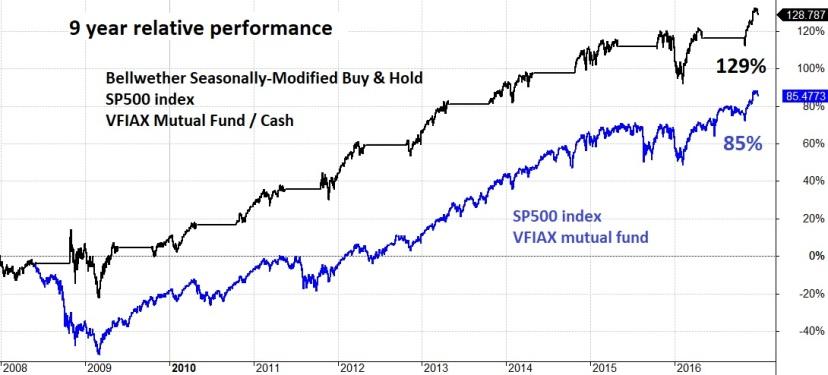 Buffett Bellwether Chart