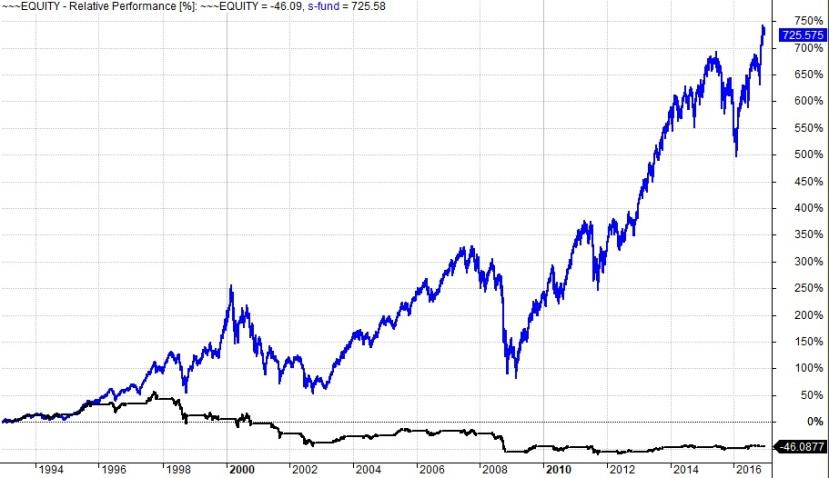 Bell Reverse Chart