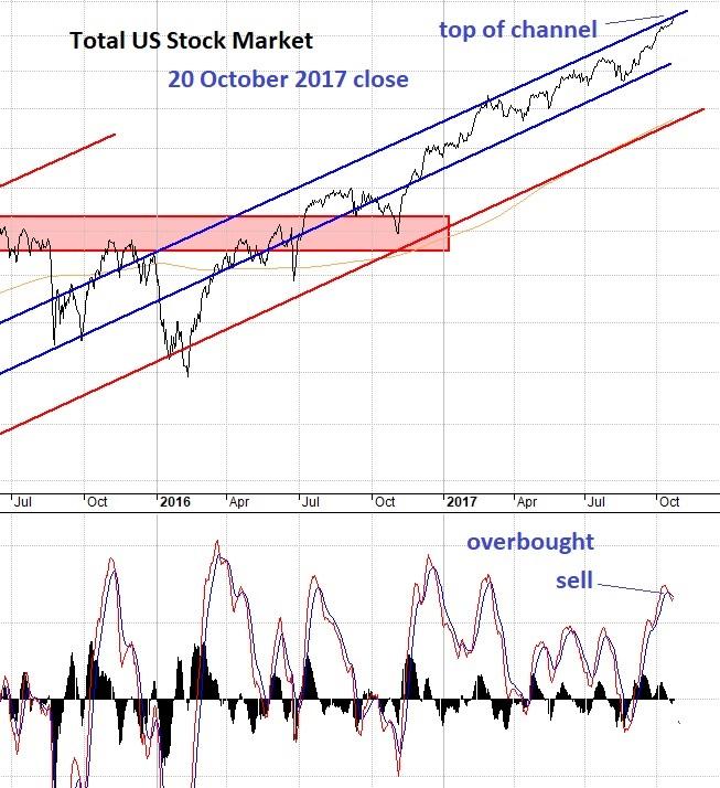 TSP Charts