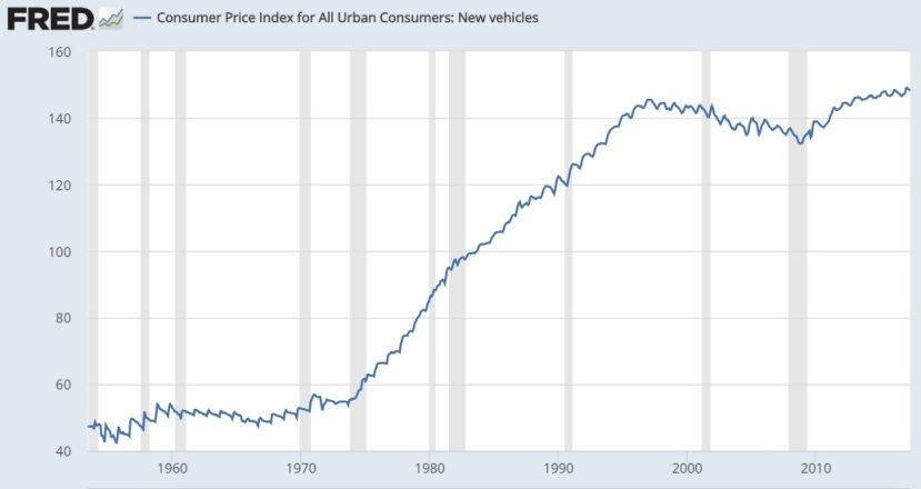 Car Fed Inflation