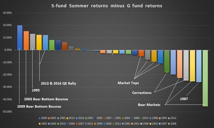 Summer S fund Returns Chart