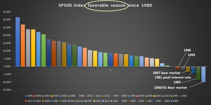Summer sp500 favorable season