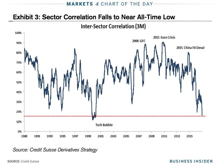 7 Dec 2017 Inter-Sector Correlation