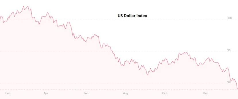 Dollar Index 2