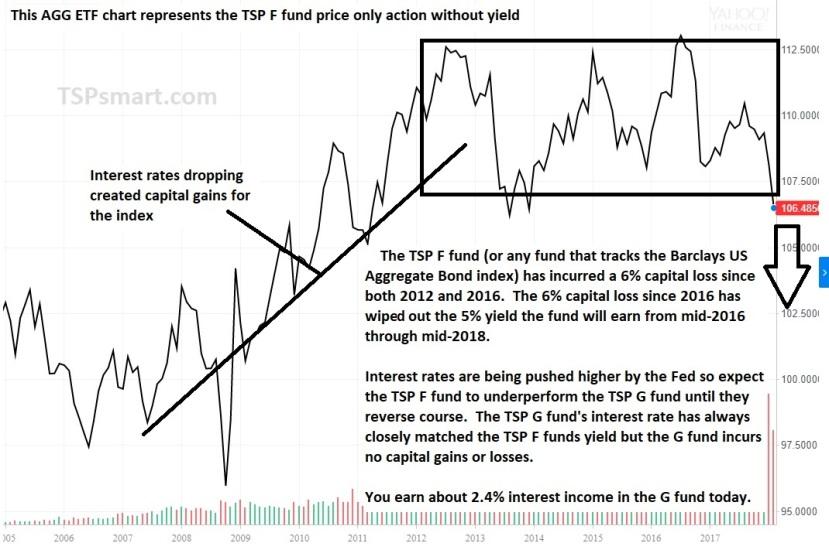 TSP F fund chart