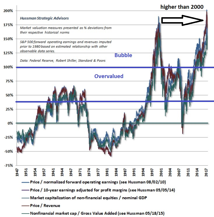 Hussman Valuations Combined