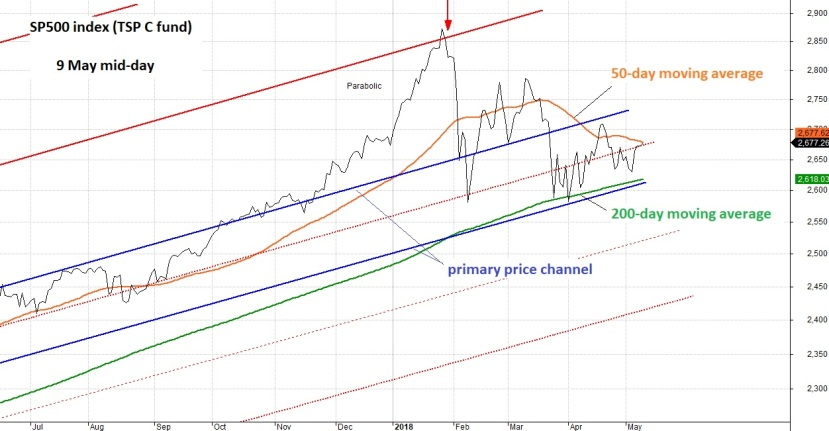 9 May 2018 SP500