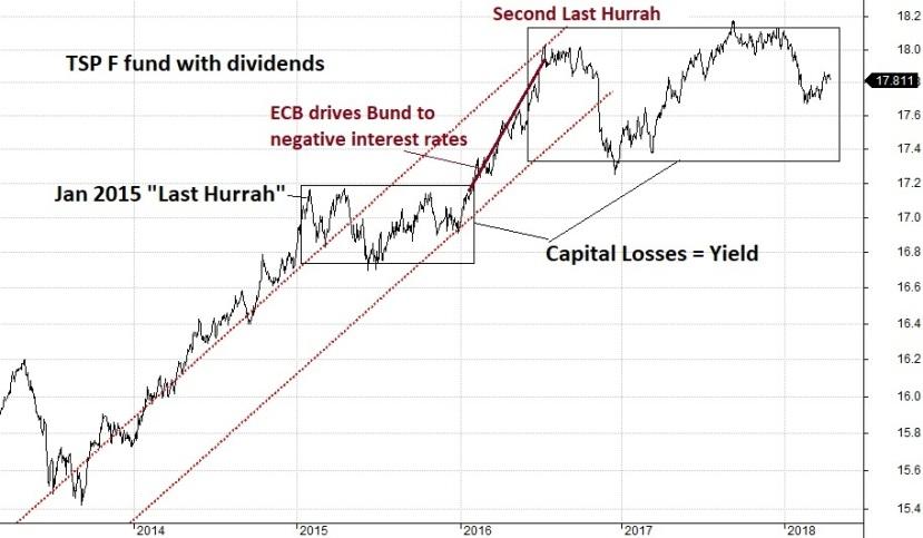 TSP F fund ECB
