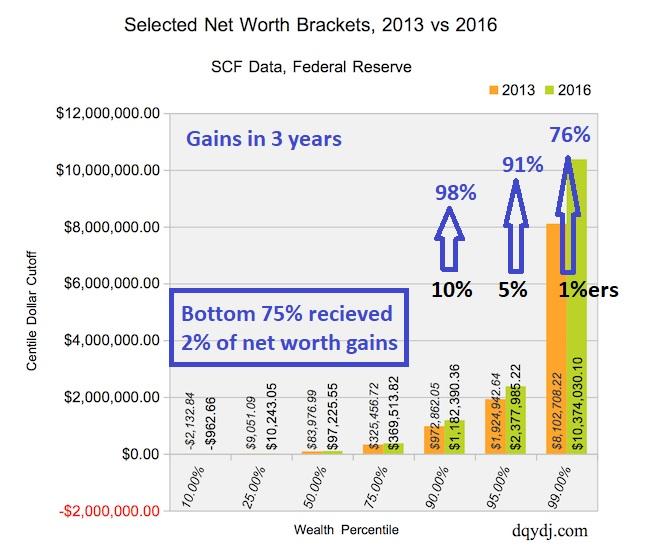 Net worth gains