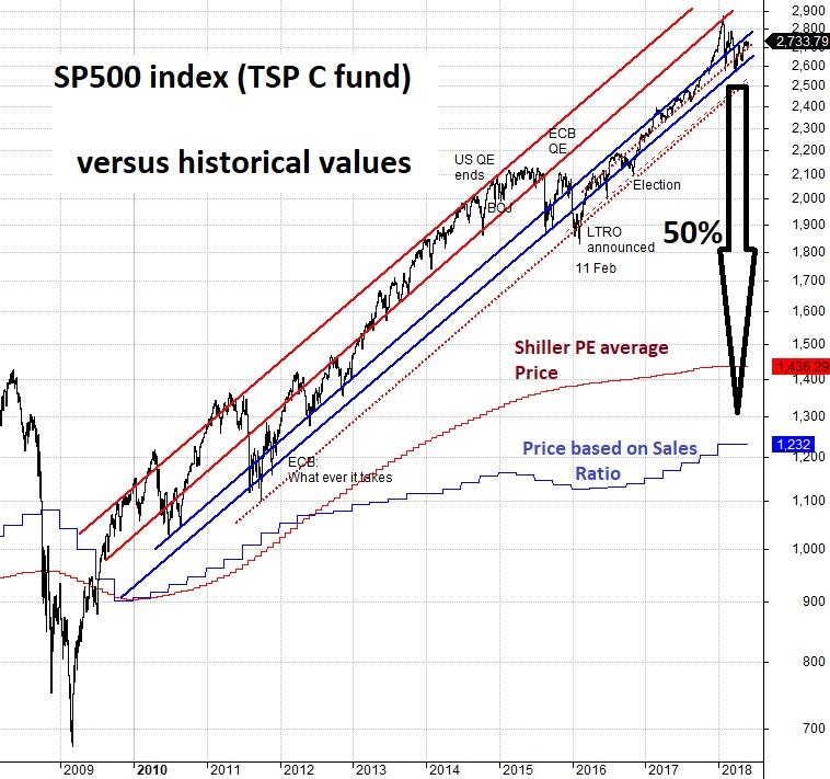 SP500 valuations 1 June 2018