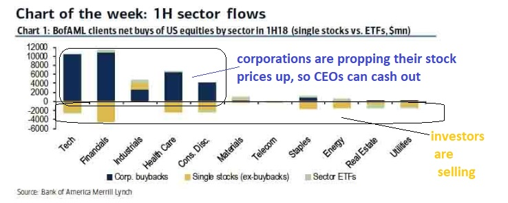 Inflows and outflows of the stock market