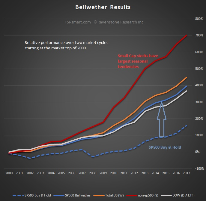 Bellwether Chart since 2000