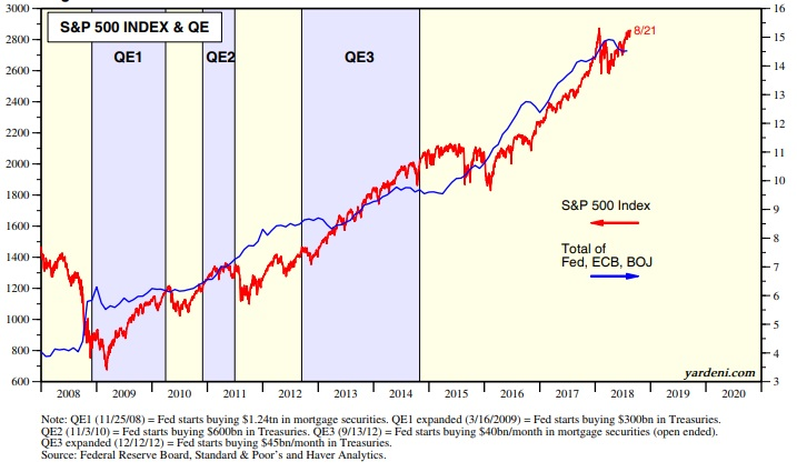 QE and SP500