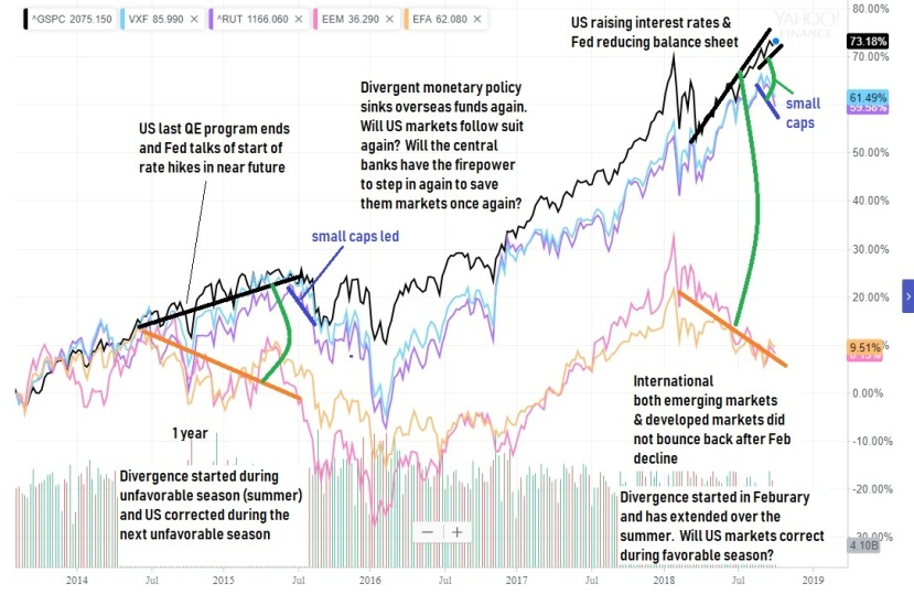 2 Oct diverging markets